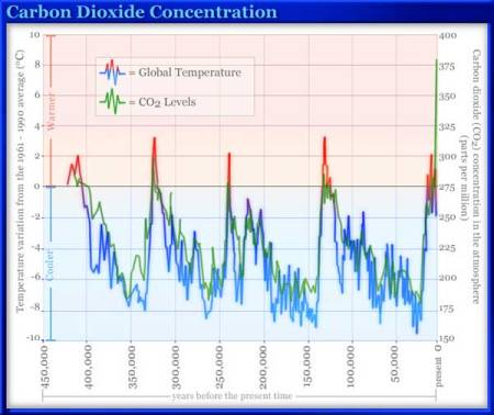 CO2 Now Off The Chart