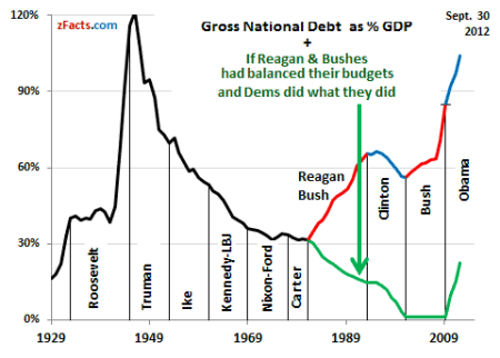 USA Debt/GDP Worse Than During WWII