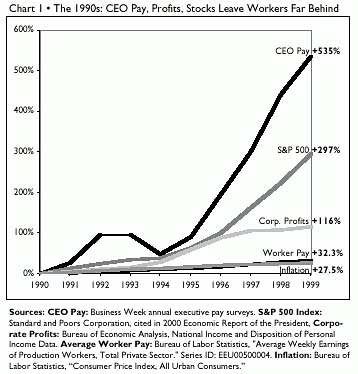 CEO Class Rising, Everything Else Lagging