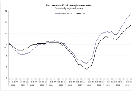 Austerity Exploding Up