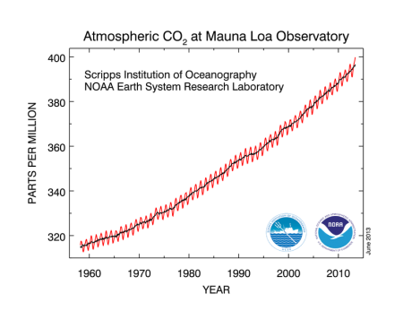 Non Linear HORROR: CO2 Augmenting SLOWER Than Global Biospheric Heat Content!