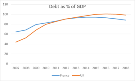 """Britain: More Debt Than France In Spite Of Astronomical Tuition """"Public"""" Universities"""
