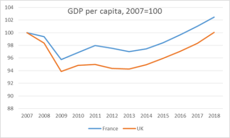 Britain: Lower GDP Than France, Absolutely, Comparatively, Overall & Also Recently