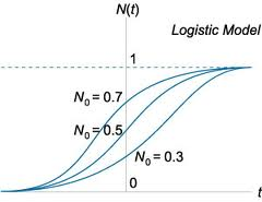 Limits to Growth: Exponential Up Mutates Into Exponential Asymptotically Bounded