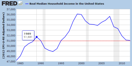 This Is Reality. Real, Inflation Indexed Dollars For Median Family Income