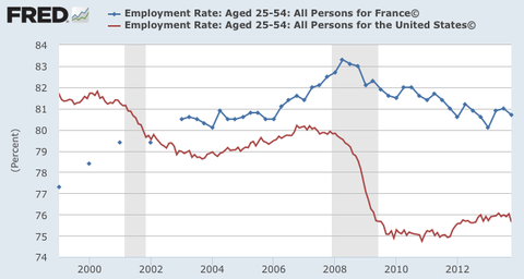 France & USA EMPLOYMENT Rate [NOT Unemployment U2]