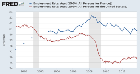 France & USA EMPLOYMENT Rate [NOT Unemployment U2]