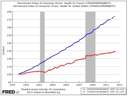USA: Into Force, Not Health. Health Spending Inflation, France Red, USA Blue.
