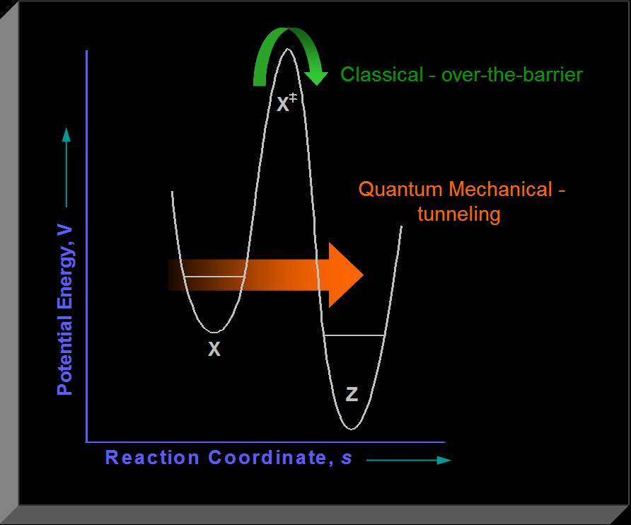 quantum tunneling I have begun to put some of the resources that will help not only educators but also students in the teaching and learning of physics & mathematics.