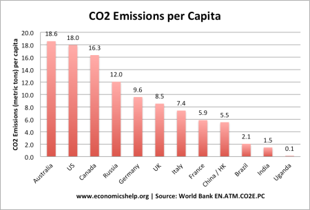 CO2 list-countries-co2-per-capita