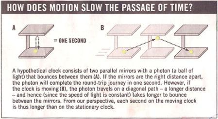 Light Clock, Universal Clock