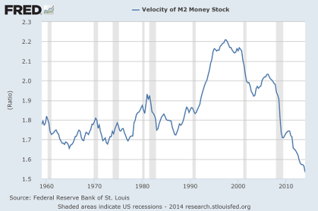 Money Velocity Is The Worse Ever: Deflation Coming.