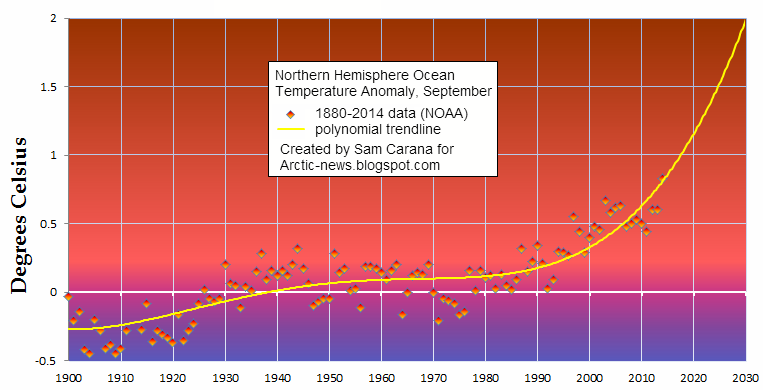 Great Acceleration: World Ocean Temperature Record, September 2014