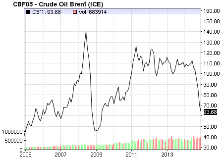 Many A Conspiracy Explain This Weird Oil Price Graph