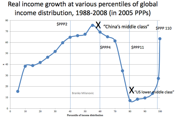 Income to 2008. Return of Feudalism: It Has Got Worse Since.