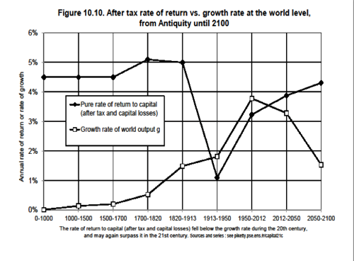 The Higher The Return On Capital, The Lower the Growth (Piketty)