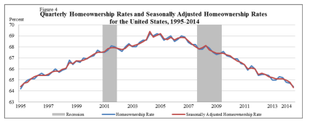 Home Ownership Declining In the USA Because Homes Are Too Expensive Relative to Stagnating Incomes