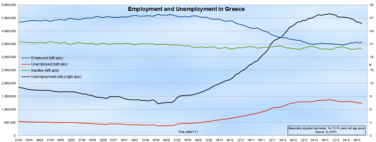 Unemployment Reached Nearly 30% in Greece, To Serve Better Banksters & Their Obsequious Servants