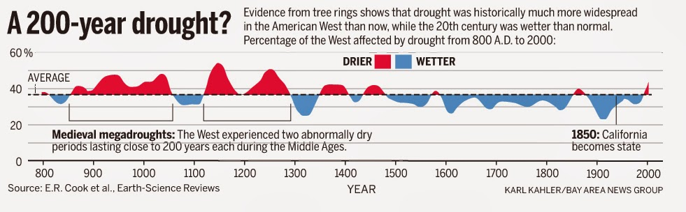 West USA Megadrought During Warm Middle Ages. (Only To 2006.)