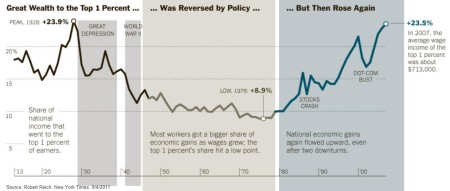 Since 2007, The 1% Have Gone Off The Charts, Leveraging Crisis, Through Obama