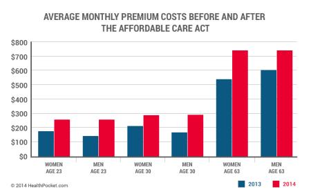 Obamacare Profits Plutocrats