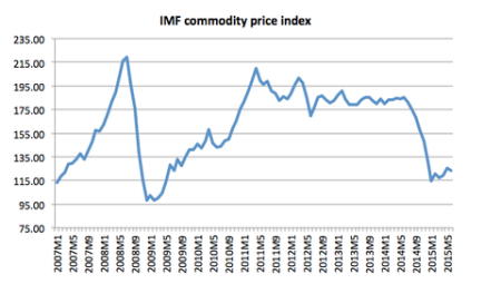 Commodity Deflation, In Dollars. Not A Euro Crisis, Mr. Krugman!