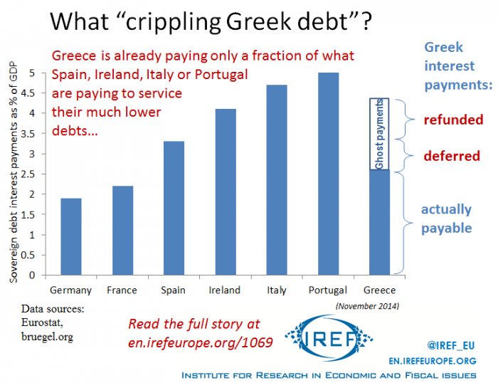 Greek Debt Service Was Reduced Too Little, Too Late