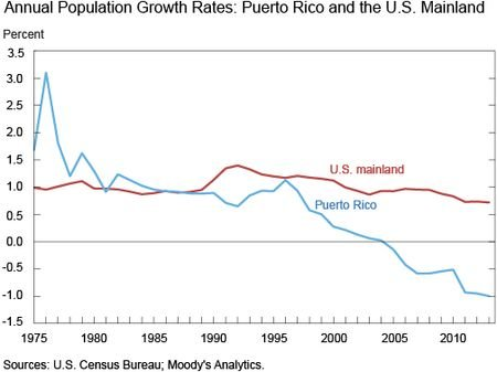 Is Puerto Rico The Object Of A (Financial Engineered) Genocide?