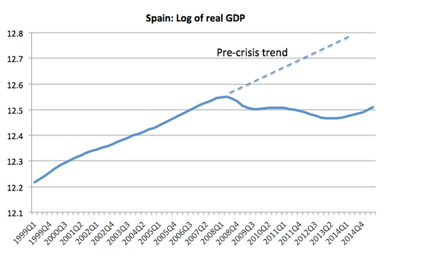 "In Spite Of Gigantic Sacrifices & Unemployment, ""Austerity"", Spain GDP Not Recovering"