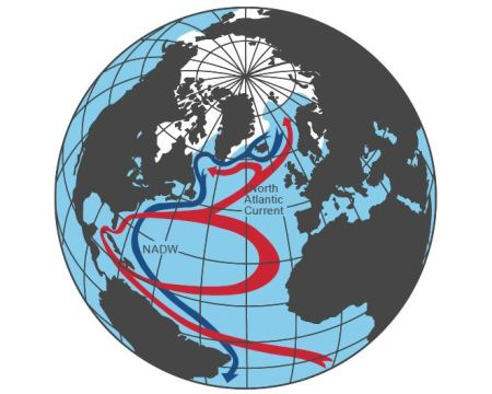 The Atlantic Conveyor Is A Subtle Thing, Yet Dominates Glaciation In The Arctic