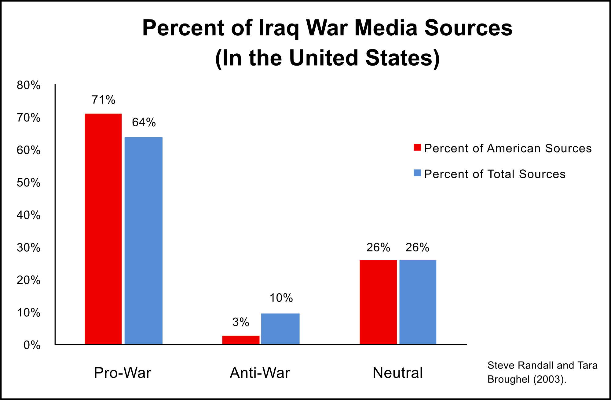 Americans Think, and Feel, What They Are Told To Think, and Feel. NYT Led Attack On Iraq, Thus To Islamist State