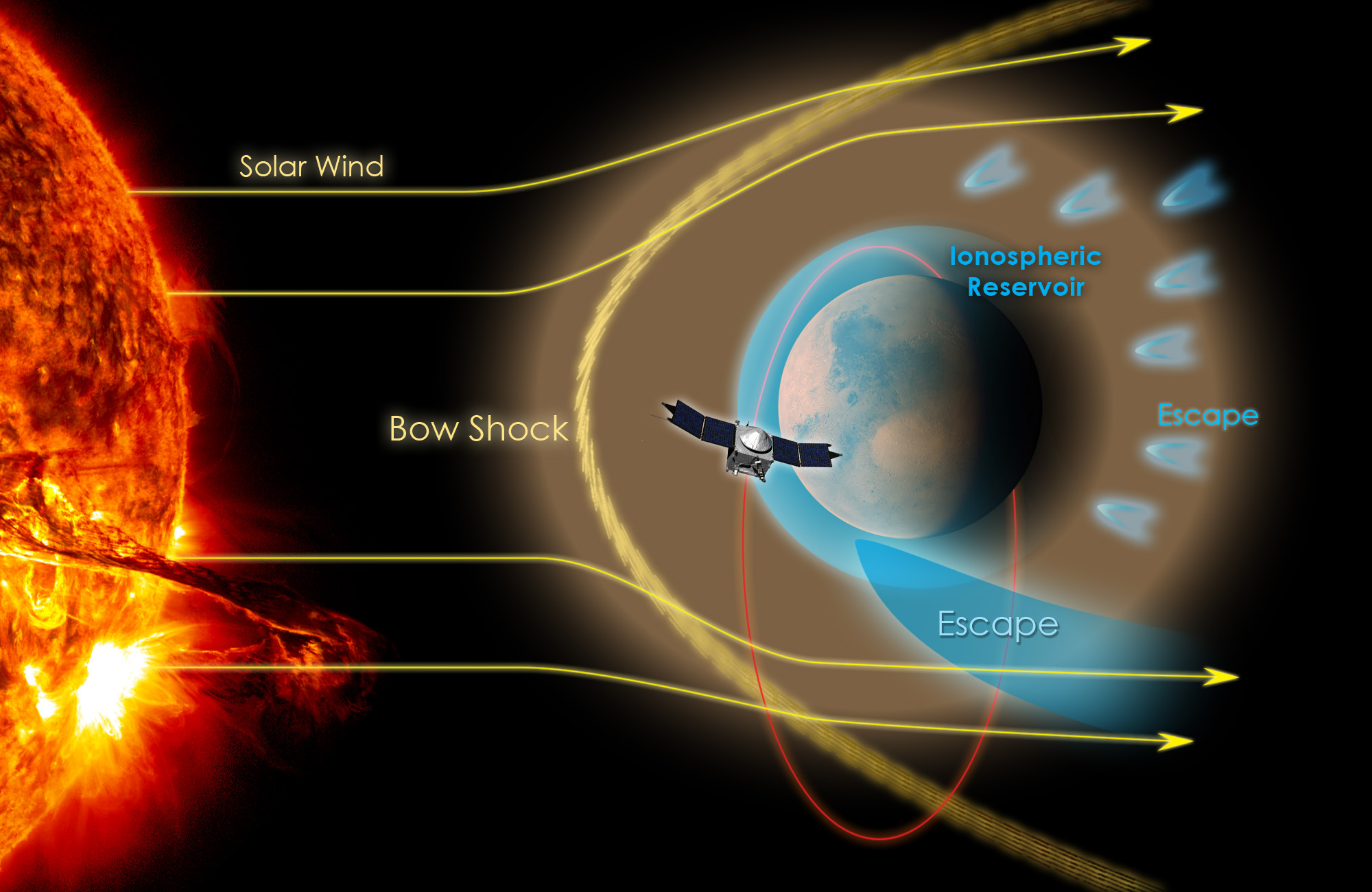 Earth Has A Powerful Nuclear Powered Magnetic Shield. Mars' Shield Was Too Weak. The Solar Wind Tore the Martian Atmosphere Away MCE By MCE.