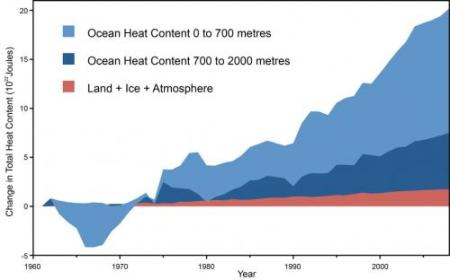 94% Of Heat Content Increase In Earth's Biosphere, Goes To The Ocean. And What Will Melt Antarctica? Ocean Sneaking Below