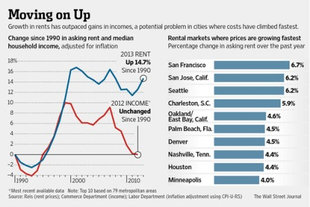 Rich Gets Into More Expensive Housing, Low Lives Sleep Outside