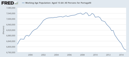 Portugal Is Shrinking. Actually All Of Europe Is Shrinking, But NOT Great Britain, Where The Same Methods As In The USA Are Applied