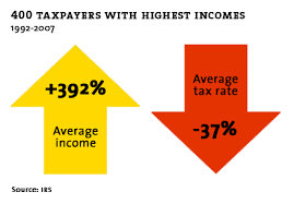 The Greatest Drop Of Tax Rate For the Wealthiest Was Under Bill Clinton