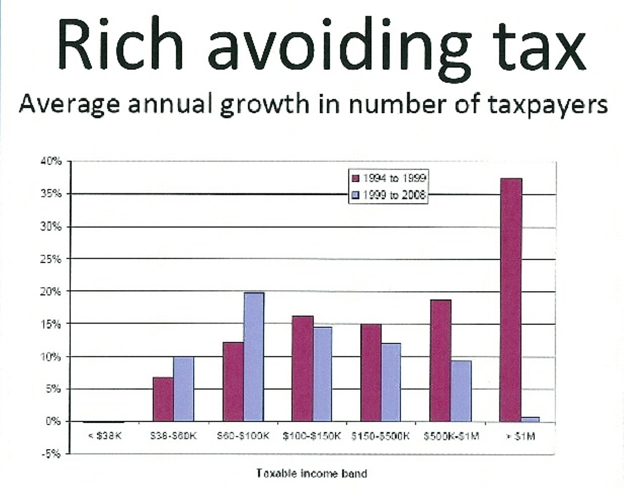 The Wealthiest Have Captured Tax Legislation To Make Themselves Untaxable