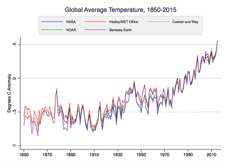 2015: Not Only Record Heat, But Record Acceleration Of Heat