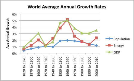 Inequality Has Brought Down World GDP Growth. And Bringing That World GDP Growth Too Low Brings War