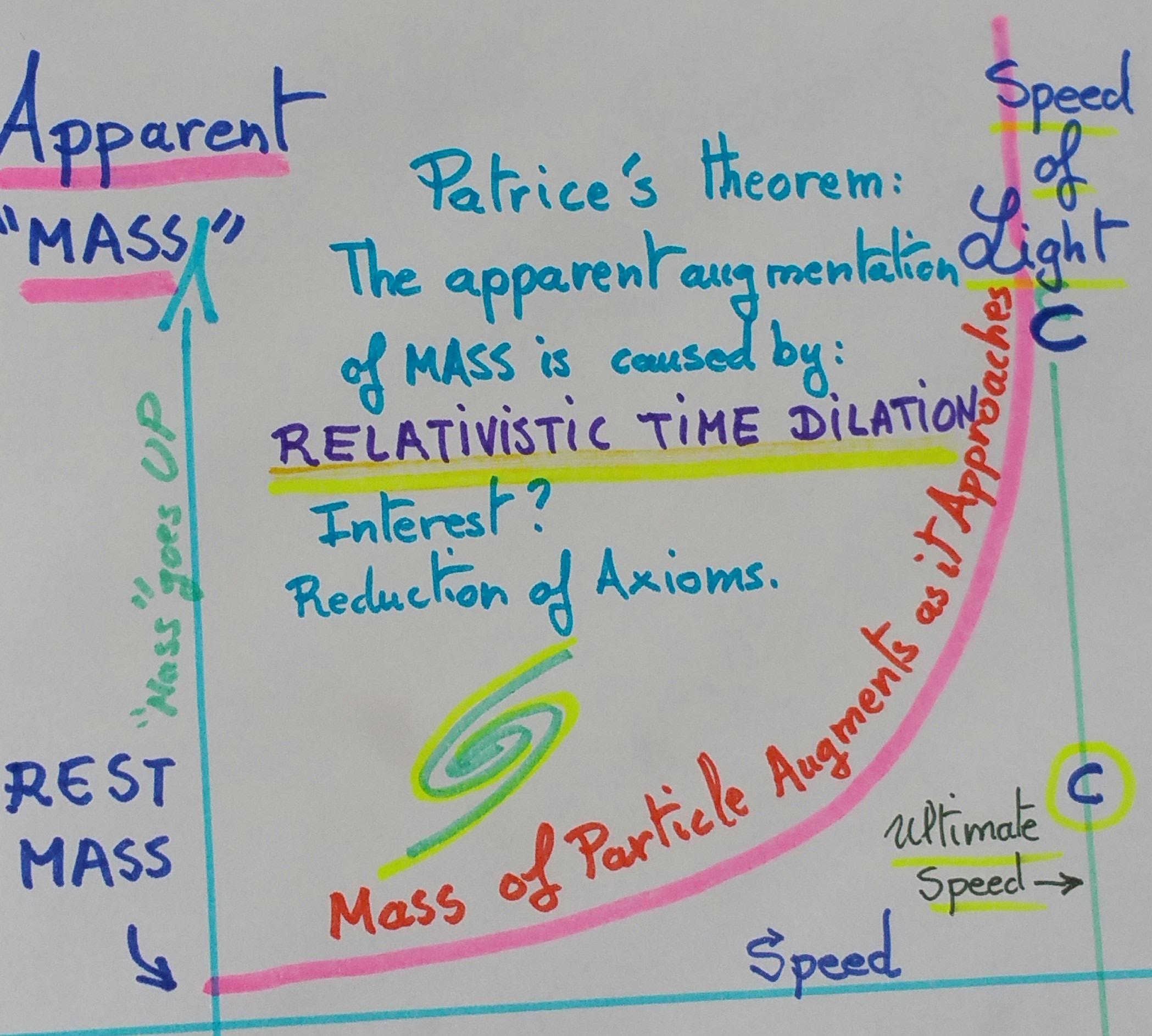 Relativistic Mass Basic