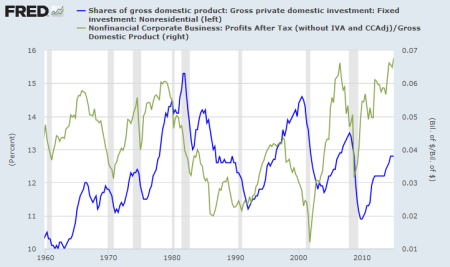 Private (Including Corporate) Investment Versus Corporate Profits. Under Clinton-Obama-Establishment Rule, The Gap Between Monopoly Profits And Lack Of Investment In The Economy, Has Never Been So Wide. Can't Accuse Bush, Reagan, and The Great bad Wolf Out There. The Wolf Has Been Obama's Policy