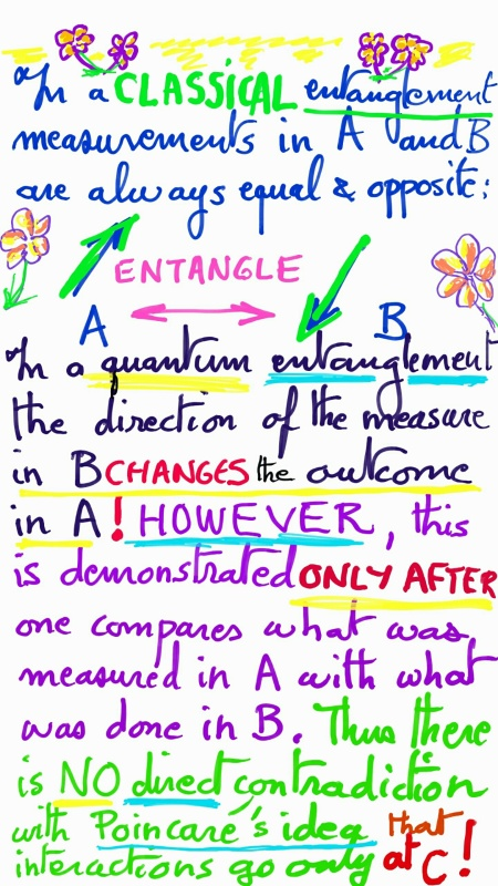 Differently From Classical Entanglement, Which Acts As One, Quantum Entanglement Acts At A Distance: It Interferes With Measurement, At A Distance