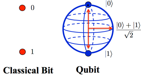 Qubits Are Real. But The Multiverse Is Madness