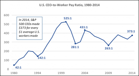 Notice That The Ratio Between CEO & Workers Salaries Exploded Up Under The Clintons. Just As Corporate Profits Exploded Up Under Obama, Higher Than Ever (Why Taxes On the Wealthy Peaked Down To Lowest Ever).