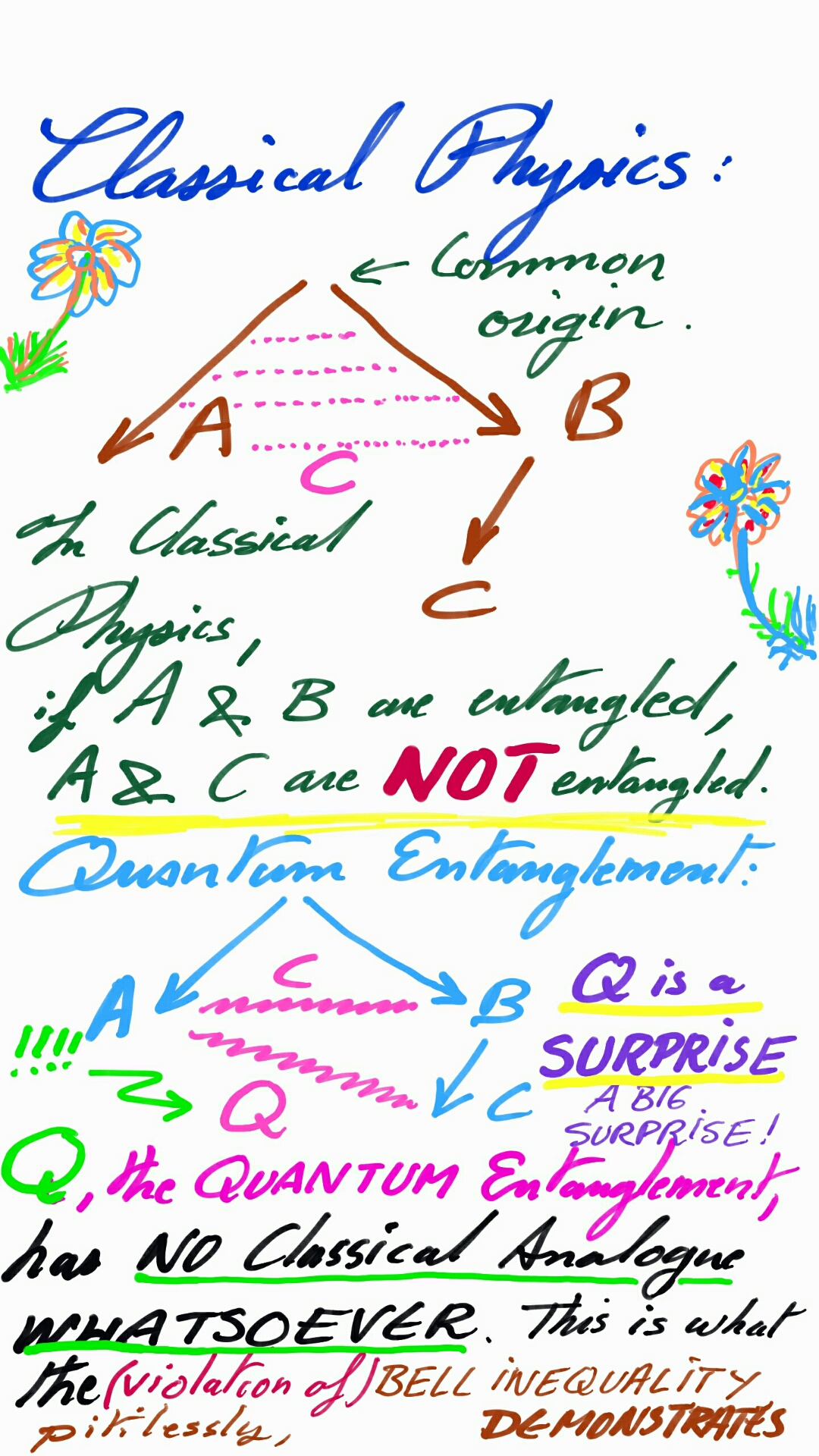 Quantum Entanglement Is NOT AT ALL Classically Predictable