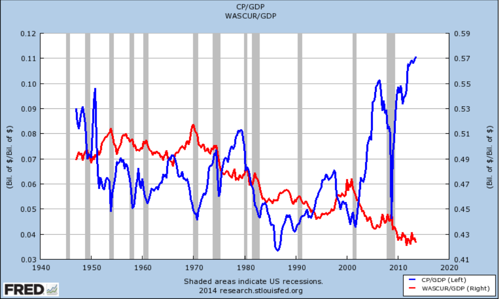 Wages Are Going Down, Because Pluto Profits Are Going Up. And Other Pluto Policies