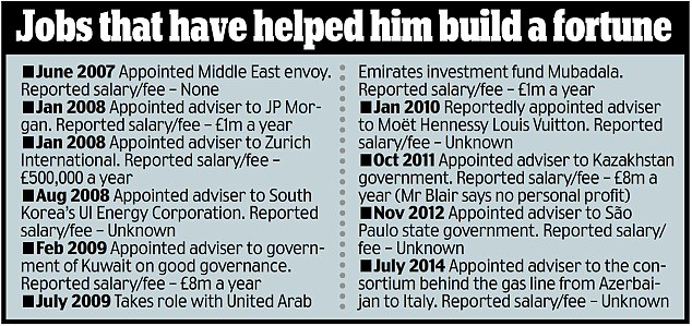 Only A Small Part of It. Blair Is An Expert At Criminal Government, And How To Get Away With It, So His Services Are Much In Demand