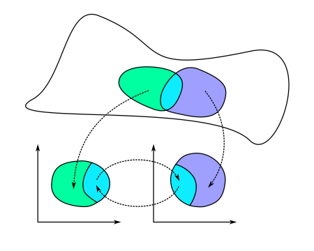 Fundamental Idea Of Riemann: the Maps At the Bottom Are Differentiable