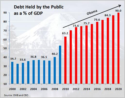 "This Is The Smallest Interpretation Of Debt, The One Held By The Public, After EXCLUDING All Sorts Of Gigantic Obligations, Bankrupt Governmental Entiries, And Inter-Governmental Debt, And Also After Excluding the ""Fed Balance Sheet"""
