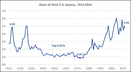 Inequality Fosters Plutocracy, The Rule, Not Just Of Wealth, But evil & Bad Genes
